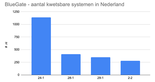 NL results of vulnerable Remote Desktop Gateway systems