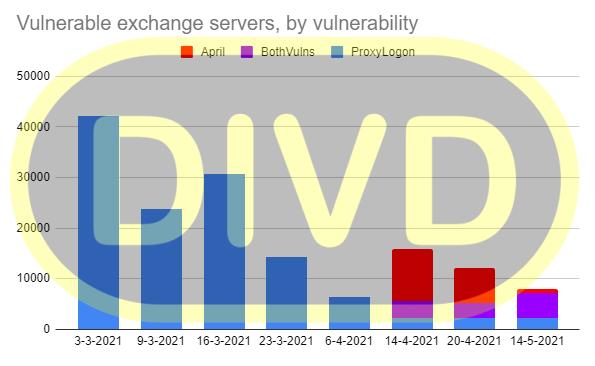 DIVD-notificaties aan beheerders met hackbare Exchange-servers